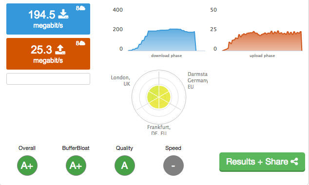 Speedtest result with PCQ enabled