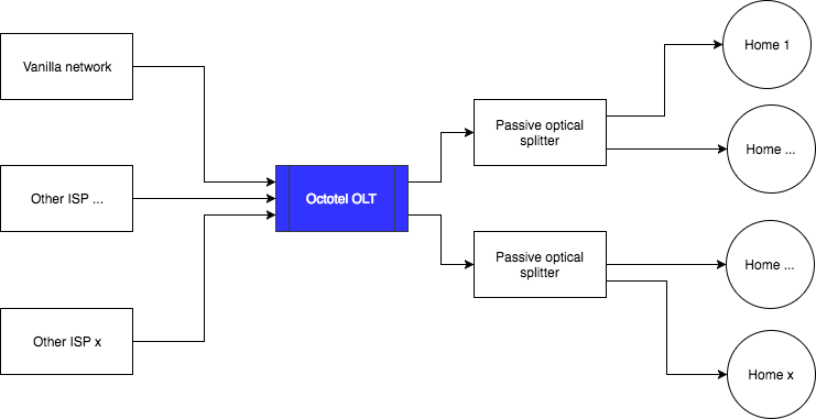 Octotel Network Layout